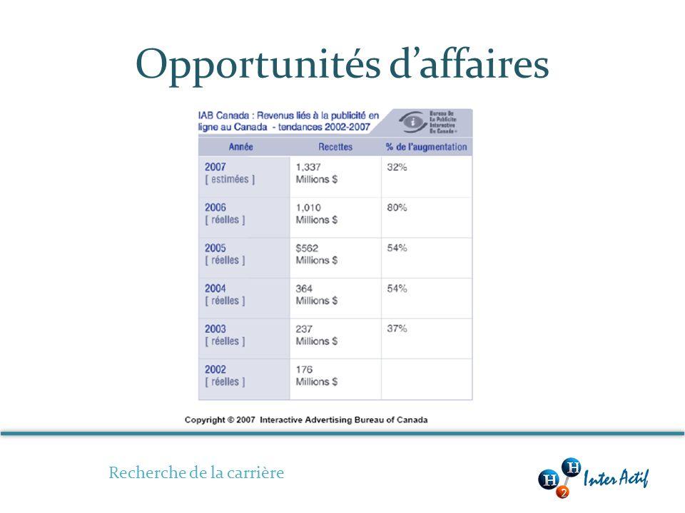Opportunités daffaires Recherche de la carrière