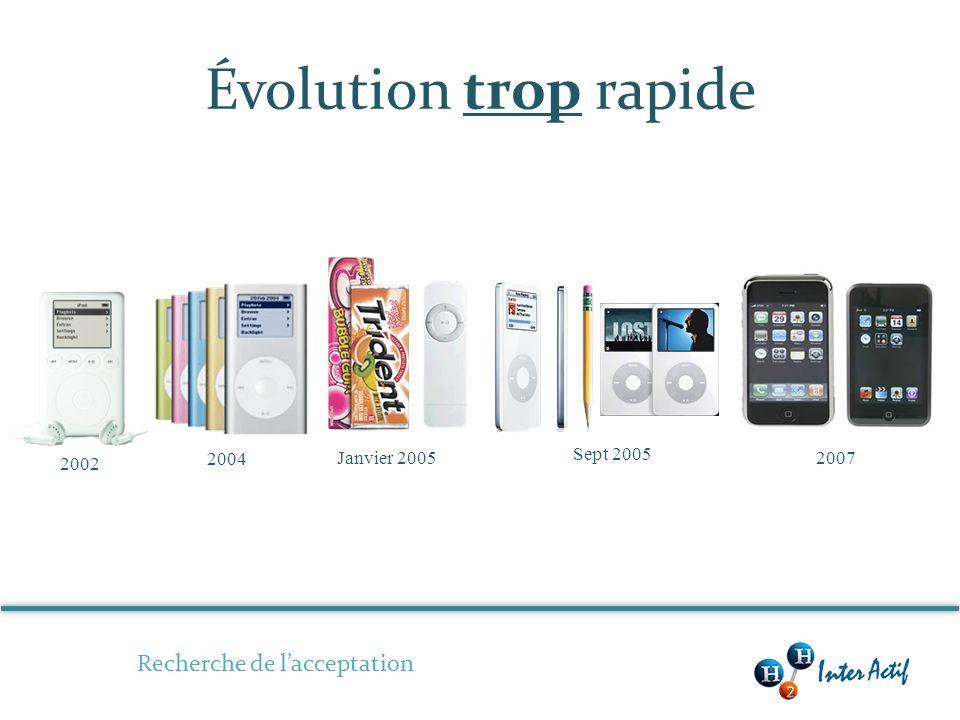 Évolution trop rapide 2002 2004 Janvier 2005 Sept 2005 2007 Recherche de lacceptation