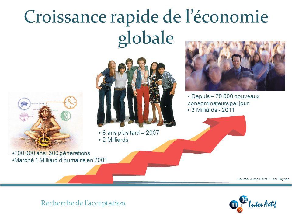 Croissance rapide de léconomie globale Recherche de lacceptation 100 000 ans; 300 générations Marché 1 Milliard dhumains en 2001 Depuis – 70 000 nouveaux consommateurs par jour 3 Milliards - 2011 6 ans plus tard – 2007 2 Milliards Source: Jump Point – Tom Haynes