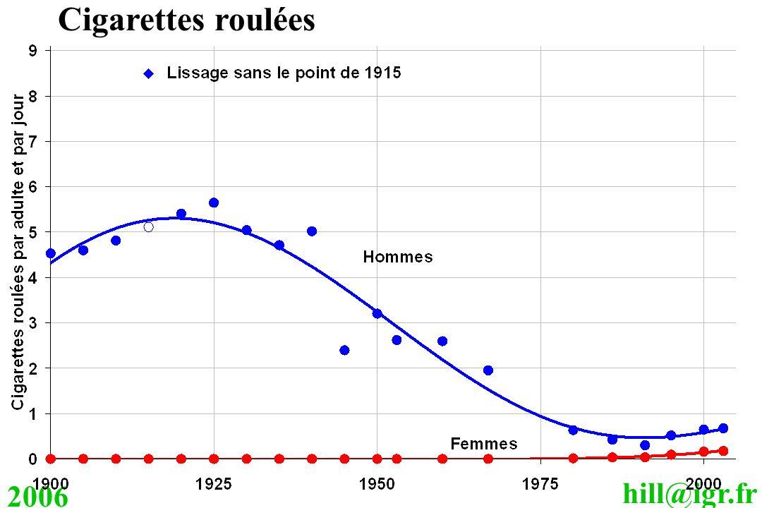 hill@igr.fr 2006 Cigarettes roulées