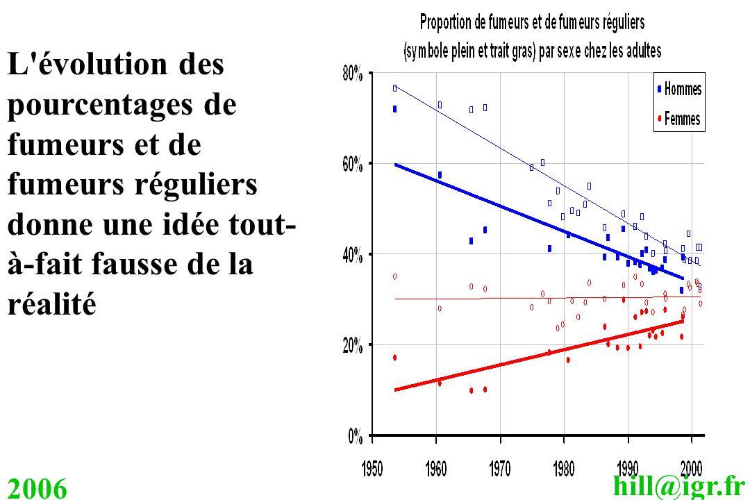 hill@igr.fr 2006 L'évolution des pourcentages de fumeurs et de fumeurs réguliers donne une idée tout- à-fait fausse de la réalité