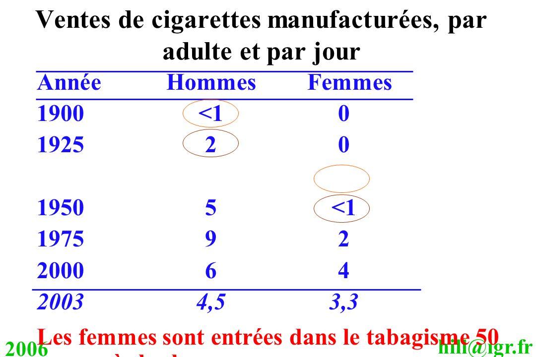 hill@igr.fr 2006 Ventes de cigarettes manufacturées, par adulte et par jour AnnéeHommes Femmes 1900<10 192520 19505<1 197592 200064 20034,53,3 Les fem