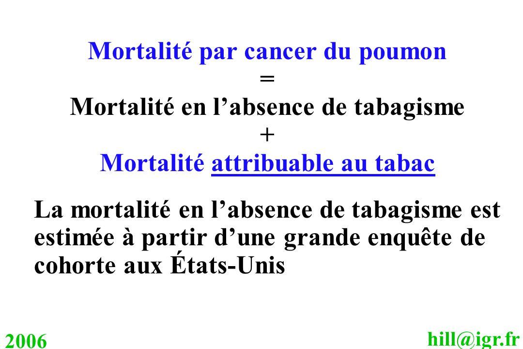 hill@igr.fr 2006 Mortalité par cancer du poumon = Mortalité en labsence de tabagisme + Mortalité attribuable au tabac La mortalité en labsence de taba