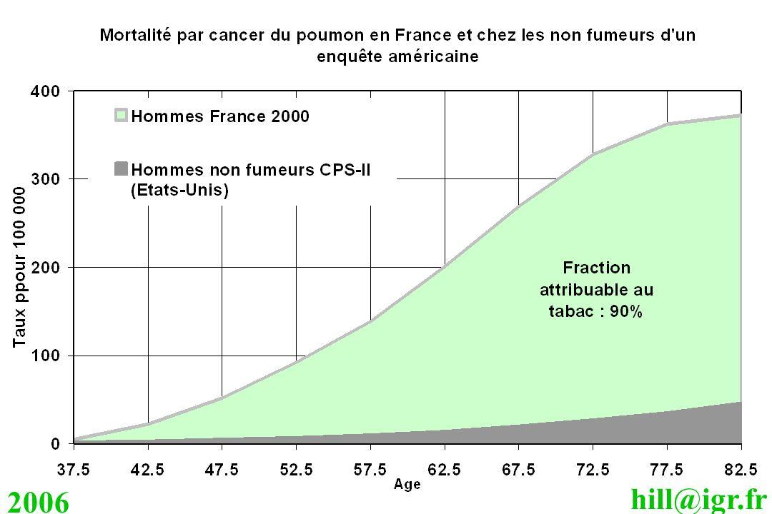 hill@igr.fr 2006