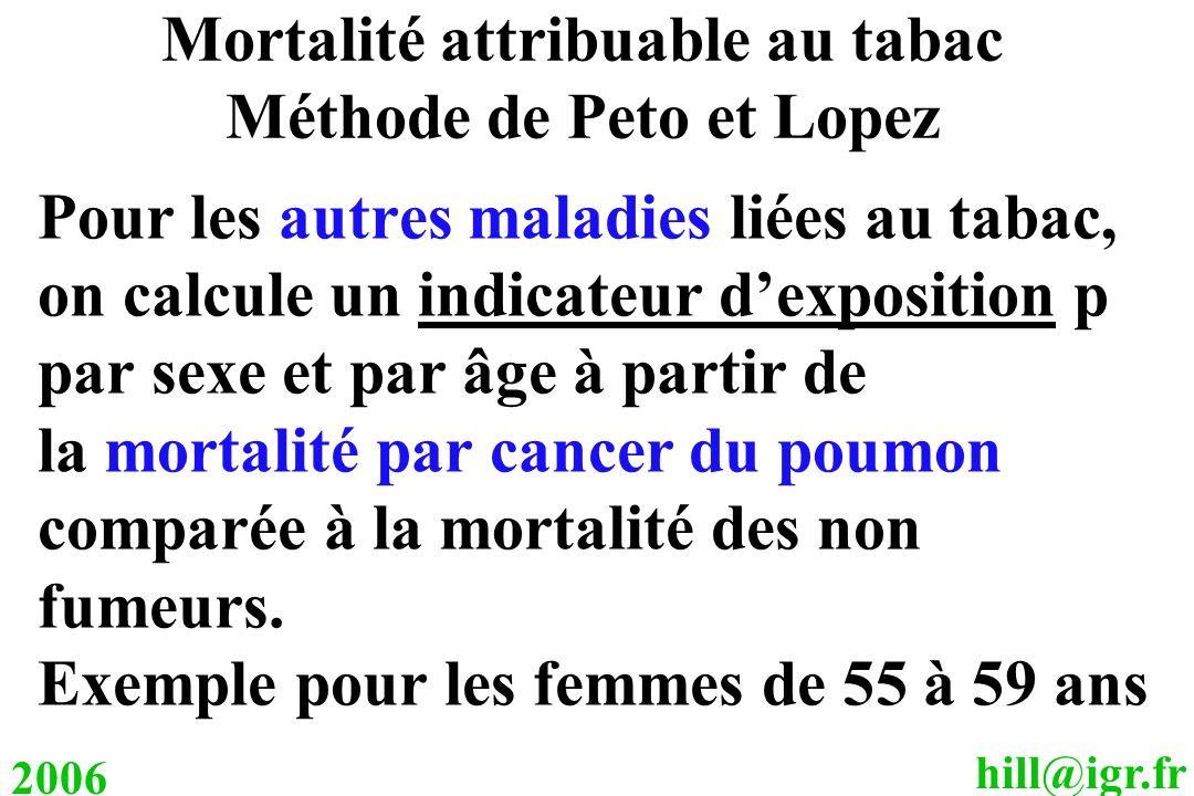 hill@igr.fr 2006 Pour les autres maladies liées au tabac, on calcule un indicateur dexposition p par sexe et par âge à partir de la mortalité par canc
