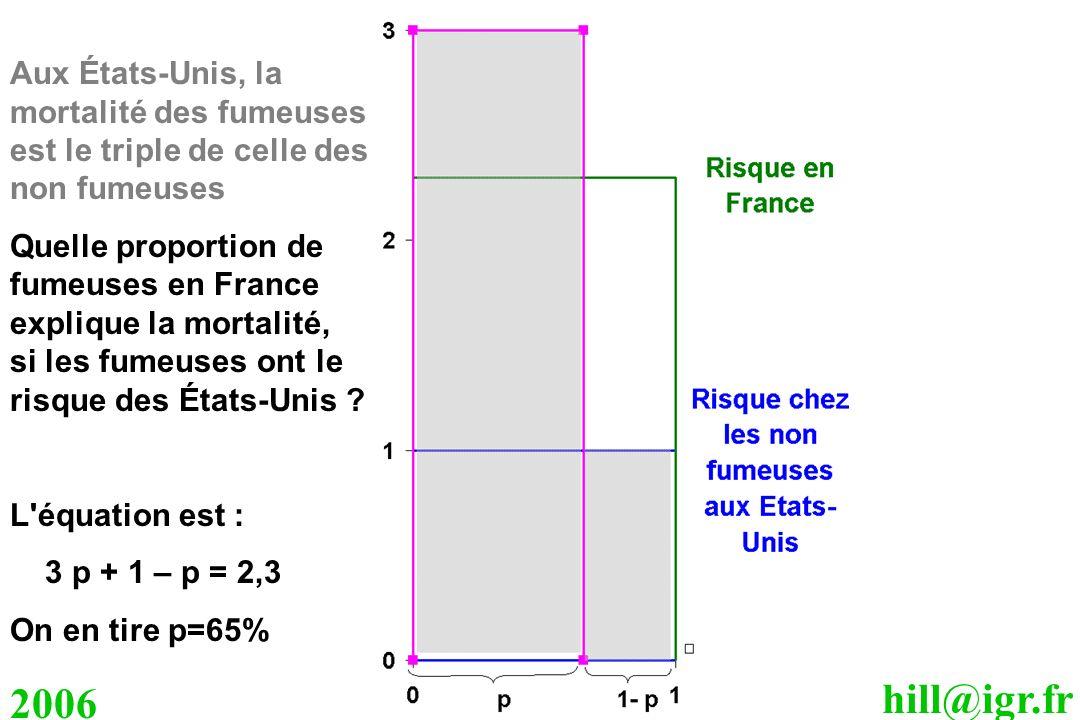 hill@igr.fr 2006 Aux États-Unis, la mortalité des fumeuses est le triple de celle des non fumeuses Quelle proportion de fumeuses en France explique la