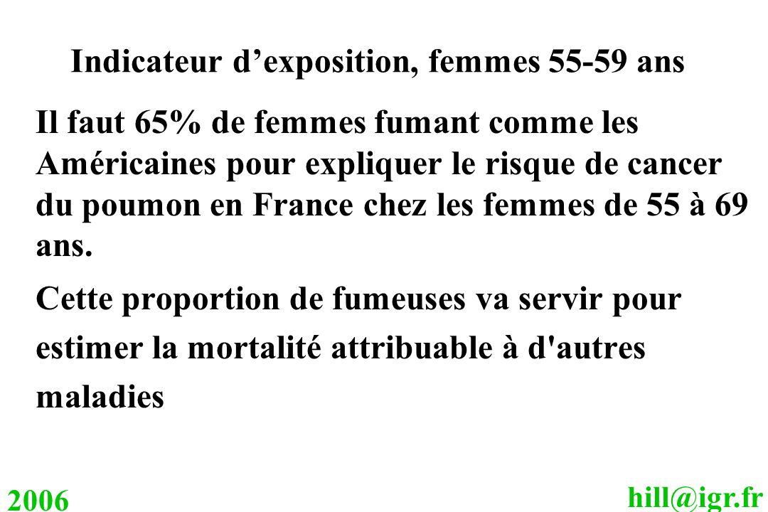 hill@igr.fr 2006 Indicateur dexposition, femmes 55-59 ans Il faut 65% de femmes fumant comme les Américaines pour expliquer le risque de cancer du pou