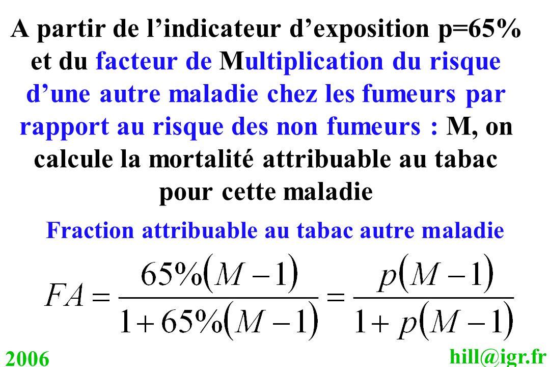 hill@igr.fr 2006 A partir de lindicateur dexposition p=65% et du facteur de Multiplication du risque dune autre maladie chez les fumeurs par rapport a