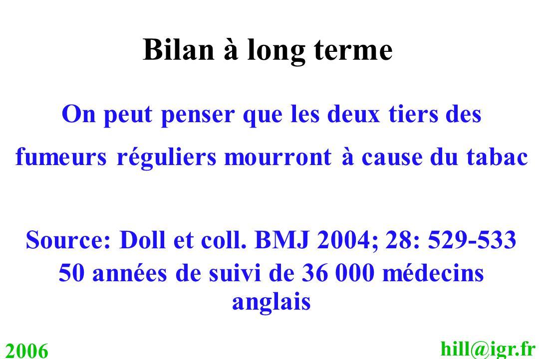 hill@igr.fr 2006 Bilan à long terme On peut penser que les deux tiers des fumeurs réguliers mourront à cause du tabac Source: Doll et coll. BMJ 2004;