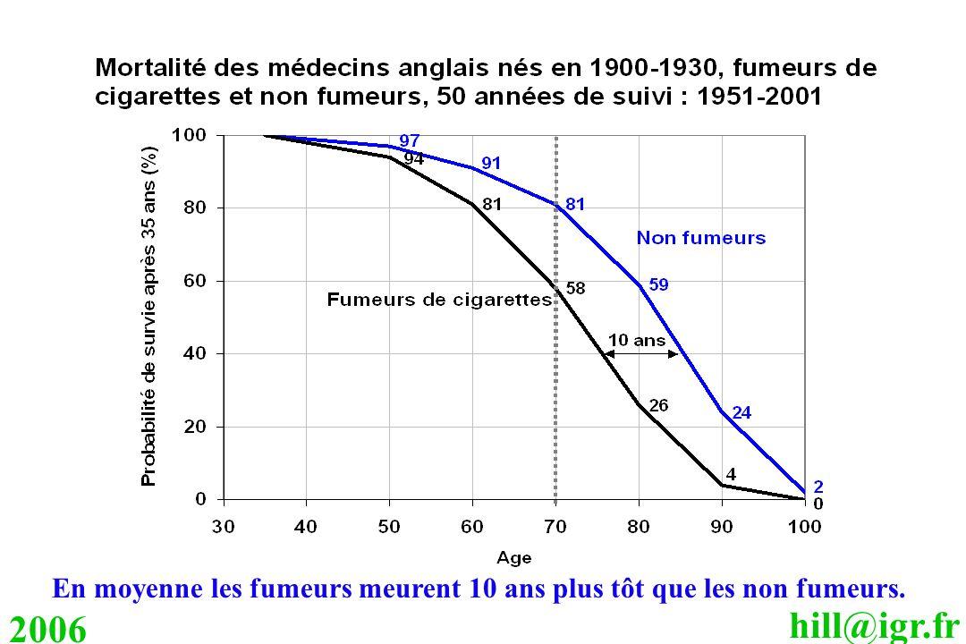 hill@igr.fr 2006 En moyenne les fumeurs meurent 10 ans plus tôt que les non fumeurs.