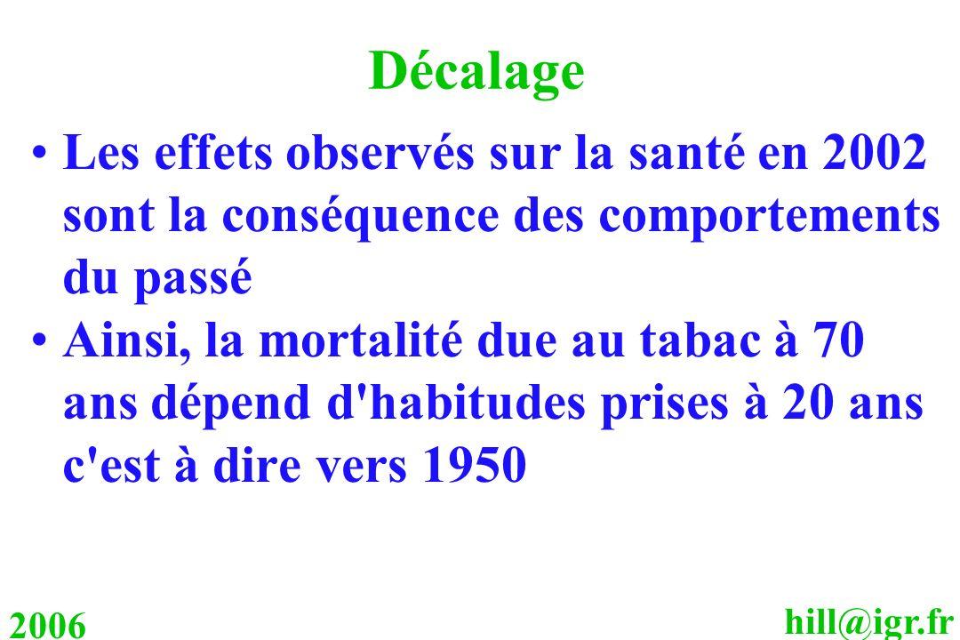 hill@igr.fr 2006 Décalage Les effets observés sur la santé en 2002 sont la conséquence des comportements du passé Ainsi, la mortalité due au tabac à 7