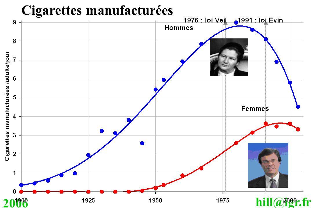 hill@igr.fr 2006 Cigarettes manufacturées