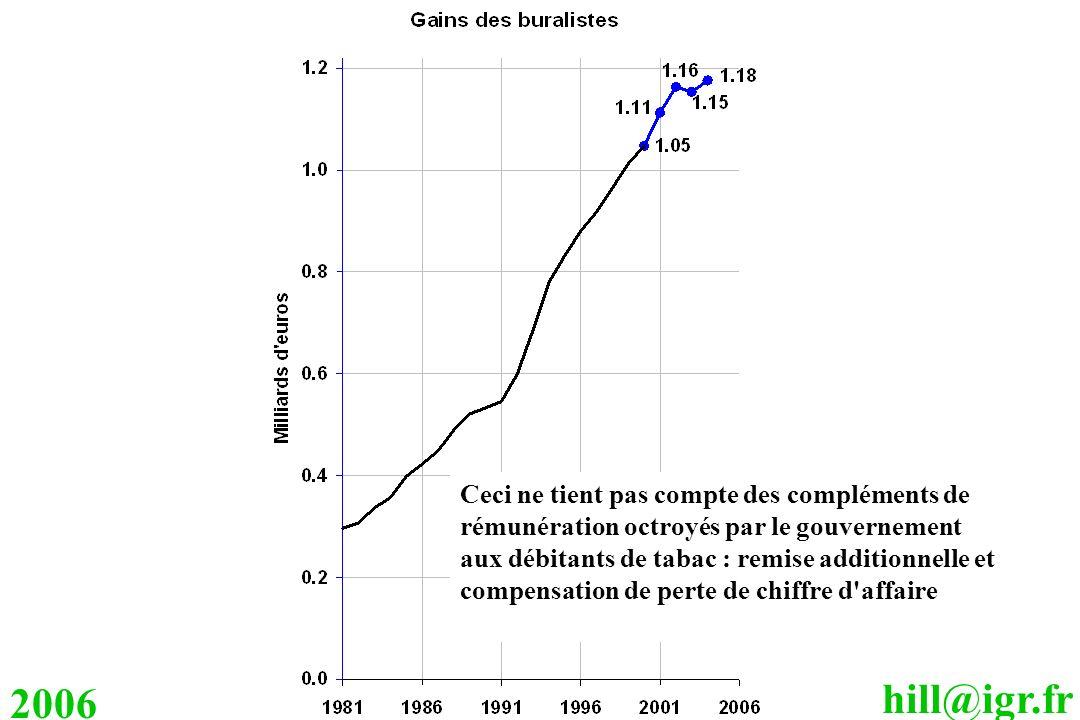 hill@igr.fr 2006 Ceci ne tient pas compte des compléments de rémunération octroyés par le gouvernement aux débitants de tabac : remise additionnelle e