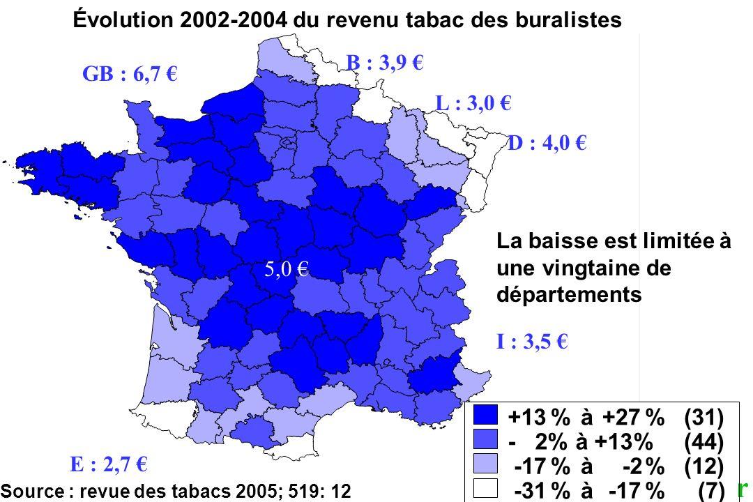 hill@igr.fr 2006 Évolution 2002-2004 du revenu tabac des buralistes Source : revue des tabacs 2005; 519: 12 La baisse est limitée à une vingtaine de d