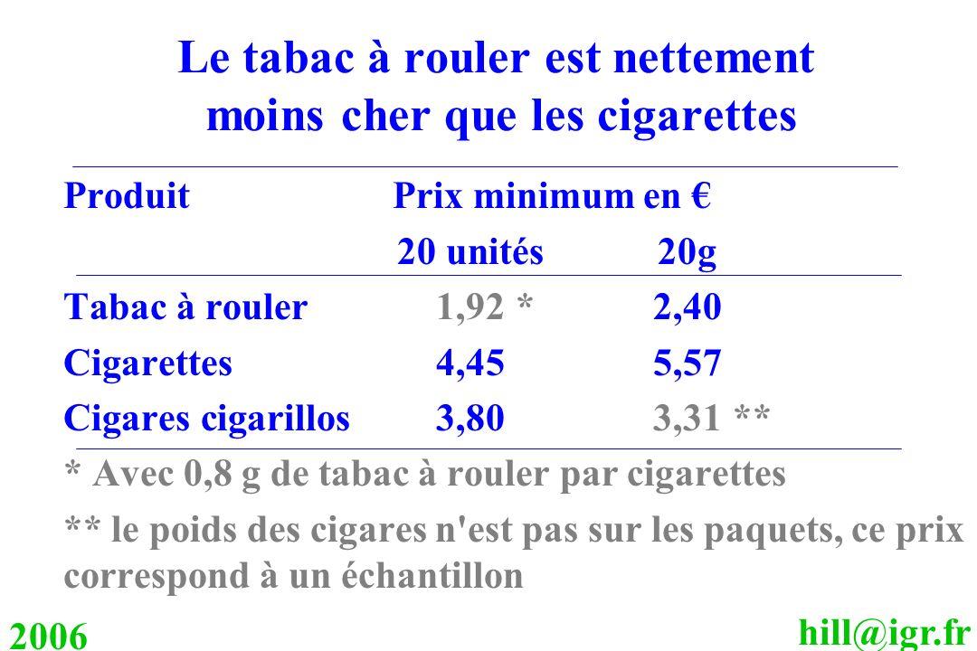 hill@igr.fr 2006 Le tabac à rouler est nettement moins cher que les cigarettes Produit Prix minimum en 20 unités20g Tabac à rouler 1,92*2,40 Cigarette