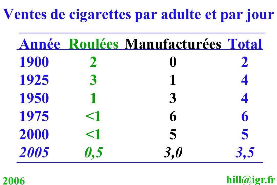 hill@igr.fr 2006 Ventes de cigarettes par adulte et par jour AnnéeRouléesManufacturéesTotal 1900202 1925314 1950134 1975<166 2000<155 20050,53,03,5