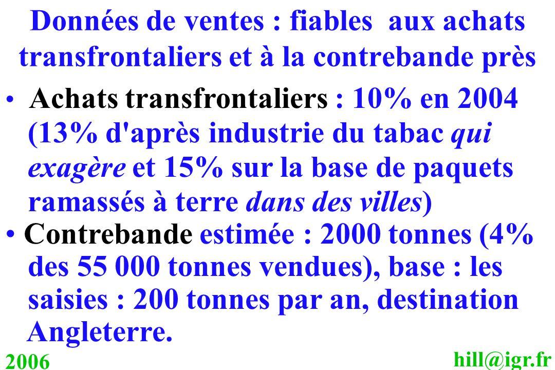 hill@igr.fr 2006 Données de ventes : fiables aux achats transfrontaliers et à la contrebande près Achats transfrontaliers : 10% en 2004 (13% d'après i