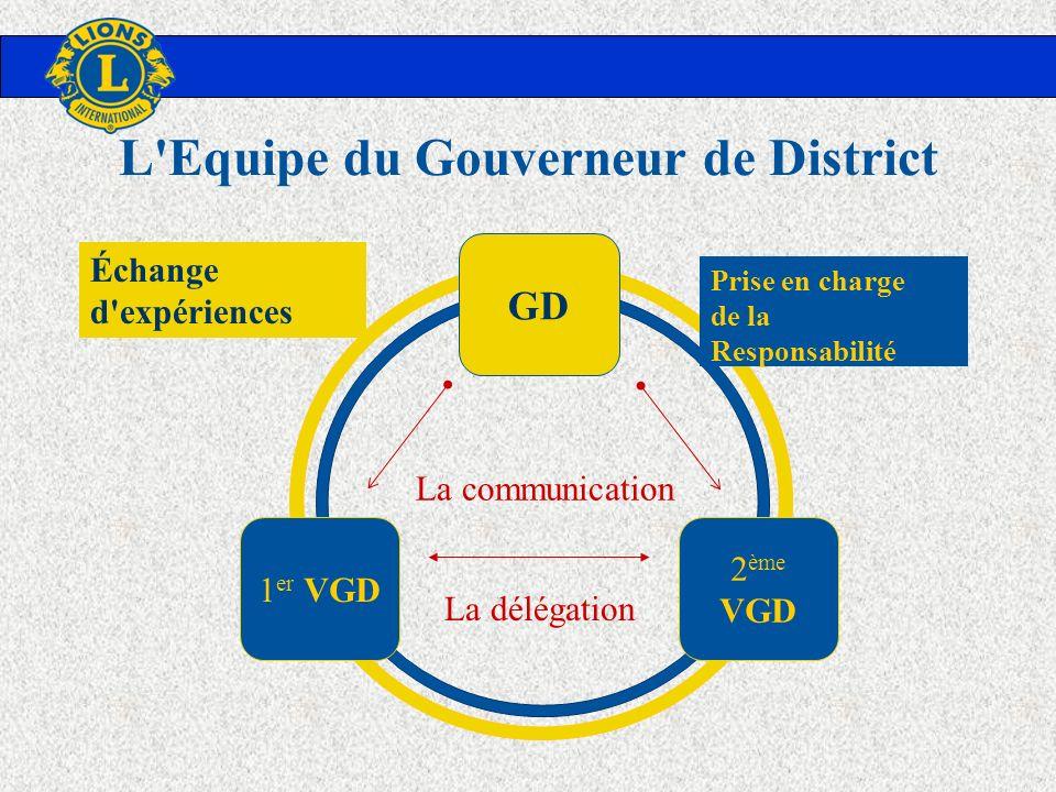 GD 1 er VGD 2 ème VGD La délégation La communication Échange d'expériences Prise en charge de la Responsabilité L'Equipe du Gouverneur de District
