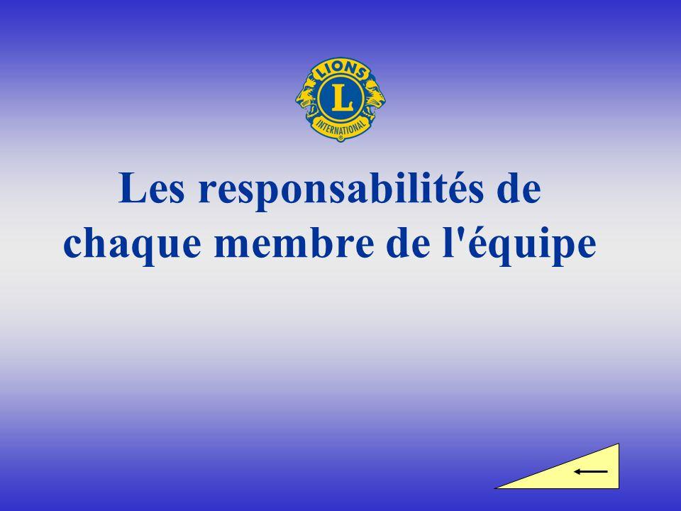 Les responsabilités de chaque membre de l'équipe