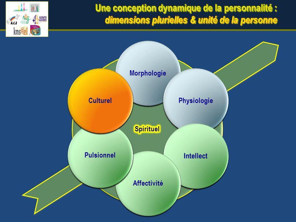 MorphologiePhysiologieAffectivitéPulsionnelCulturel