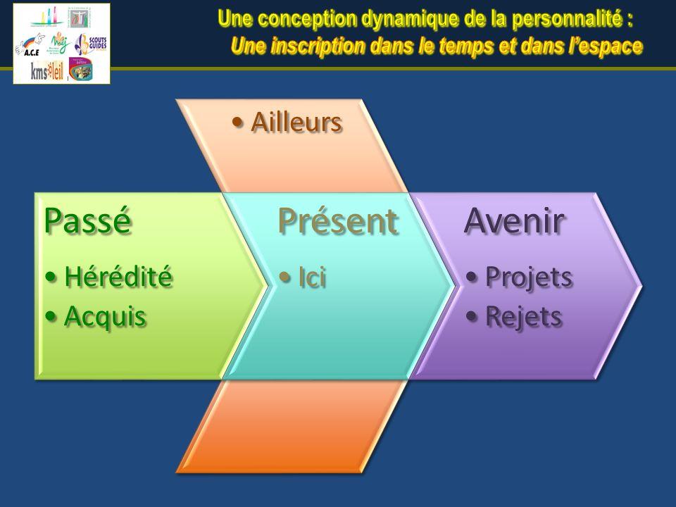 AilleursAilleurs Passé HéréditéHérédité AcquisAcquisPrésent IciIciAvenir ProjetsProjets RejetsRejets