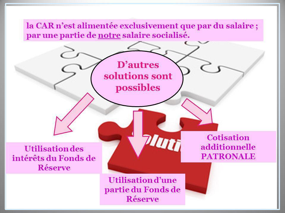 Dautres solutions sont possibles Utilisation des intérêts du Fonds de Réserve Utilisation dune partie du Fonds de Réserve Cotisation additionnelle PATRONALE la CAR nest alimentée exclusivement que par du salaire ; par une partie de notre salaire socialisé.