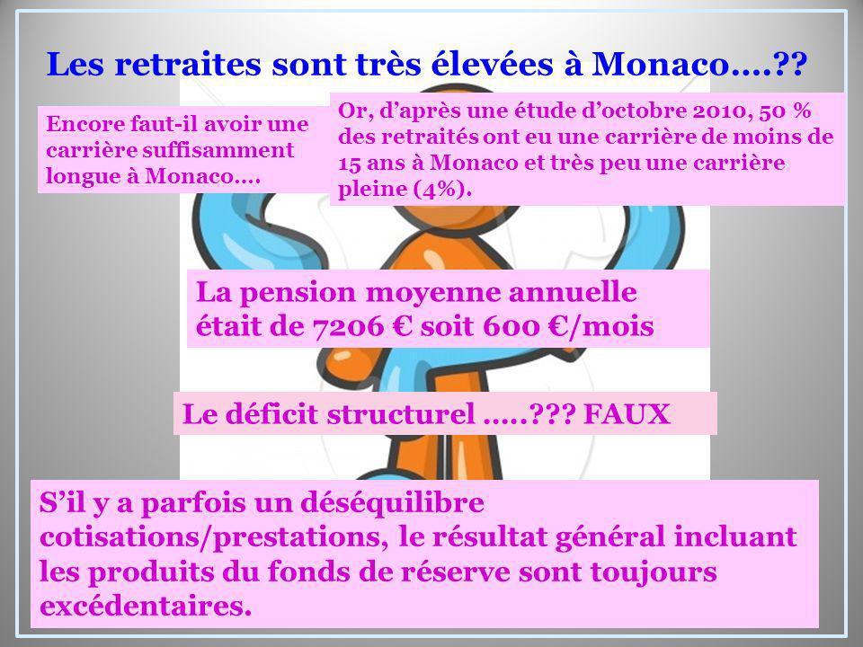 Le déficit structurel …..??? FAUX Sil y a parfois un déséquilibre cotisations/prestations, le résultat général incluant les produits du fonds de réser