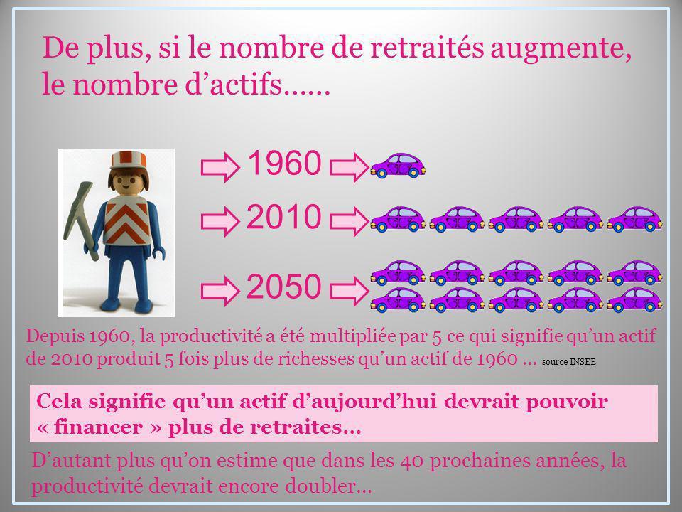 1960 2010 2050 Depuis 1960, la productivité a été multipliée par 5 ce qui signifie quun actif de 2010 produit 5 fois plus de richesses quun actif de 1