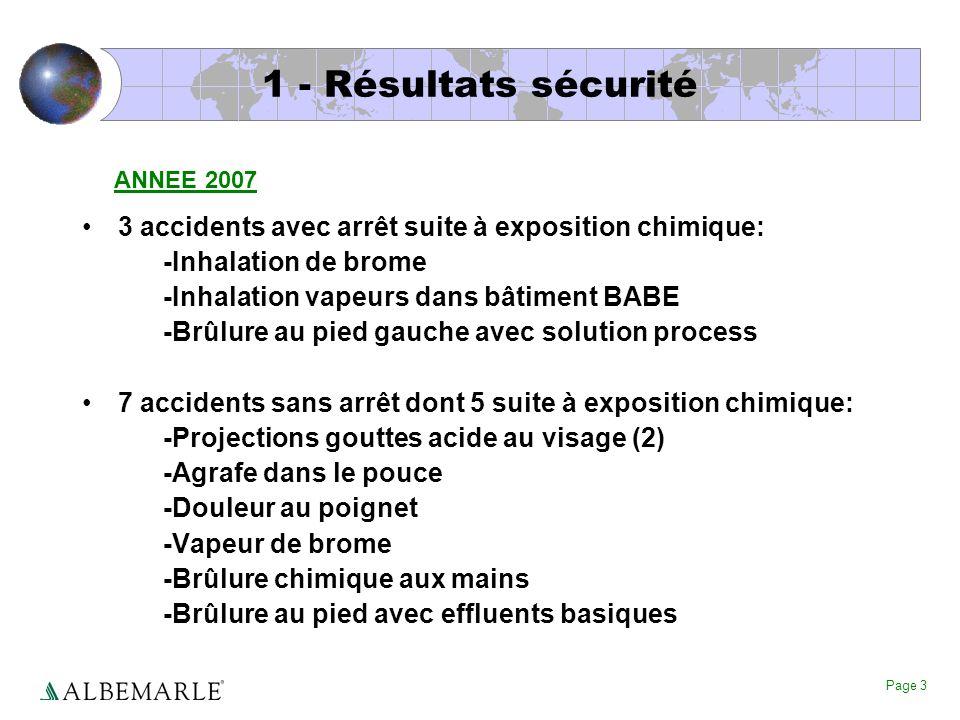 Page 3 1 - Résultats sécurité 3 accidents avec arrêt suite à exposition chimique: -Inhalation de brome -Inhalation vapeurs dans bâtiment BABE -Brûlure