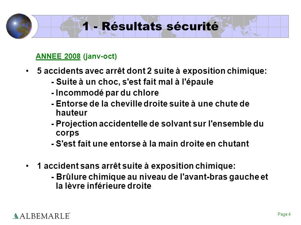 Page 4 1 - Résultats sécurité 5 accidents avec arrêt dont 2 suite à exposition chimique: - Suite à un choc, s'est fait mal à l'épaule - Incommodé par