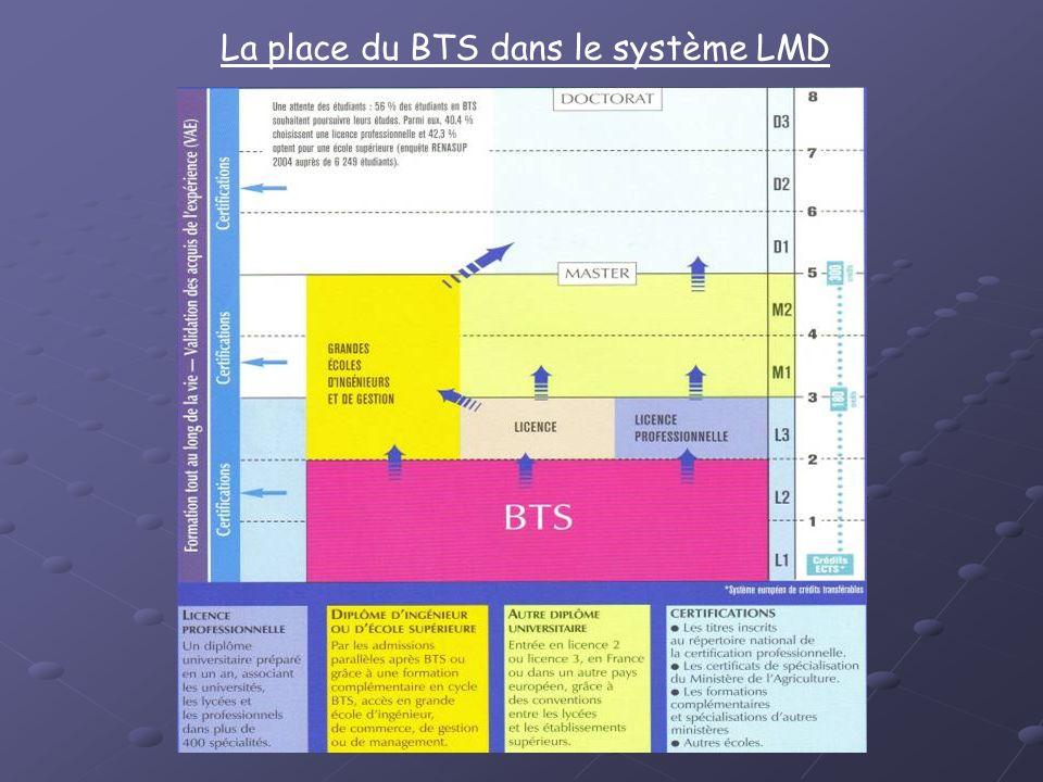 Le BTS Bioanalyses et contrôles : quest-ce quon y fait?