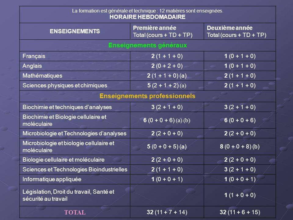 La formation est générale et technique : 12 matières sont enseignées. HORAIRE HEBDOMADAIRE ENSEIGNEMENTS Première année Total (cours + TD + TP) Deuxiè