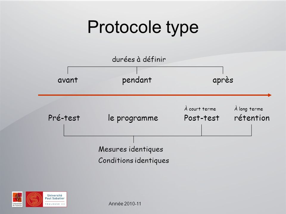 Année 2010-11 Protocole type avantaprèspendant le programmePré-testPost-testrétention À court termeÀ long terme Mesures identiques Conditions identiques durées à définir