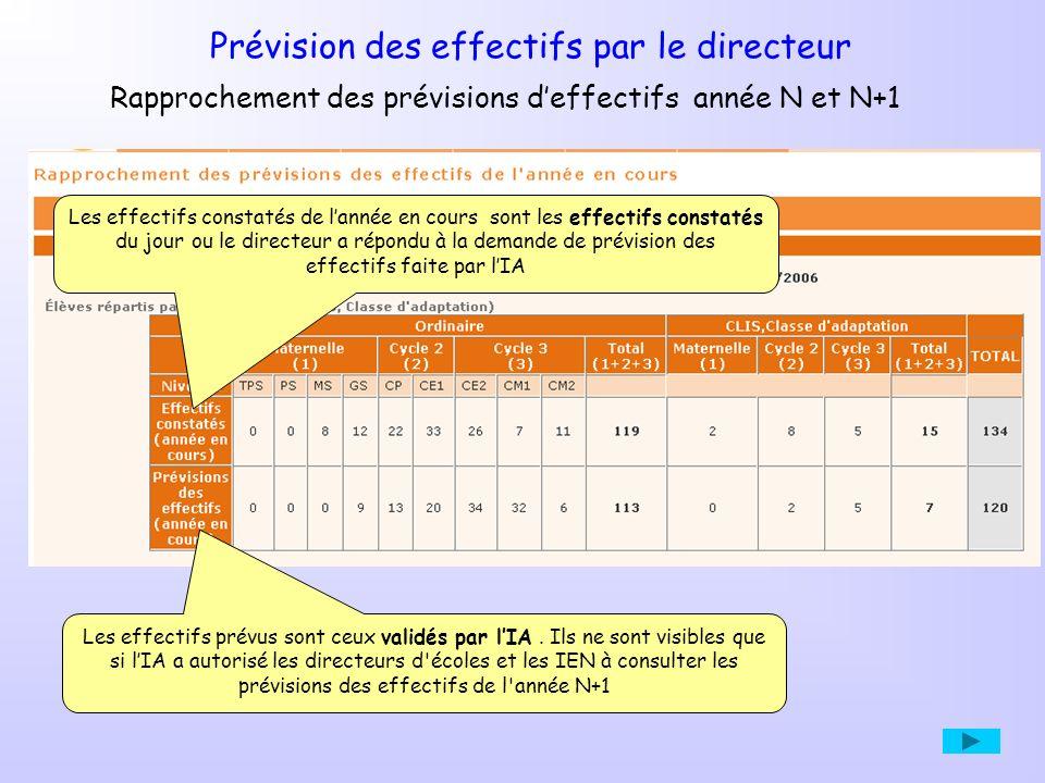 Les effectifs constatés de lannée en cours sont les effectifs constatés du jour ou le directeur a répondu à la demande de prévision des effectifs faite par lIA Rapprochement des prévisions deffectifs année N et N+1 Les effectifs prévus sont ceux validés par lIA.