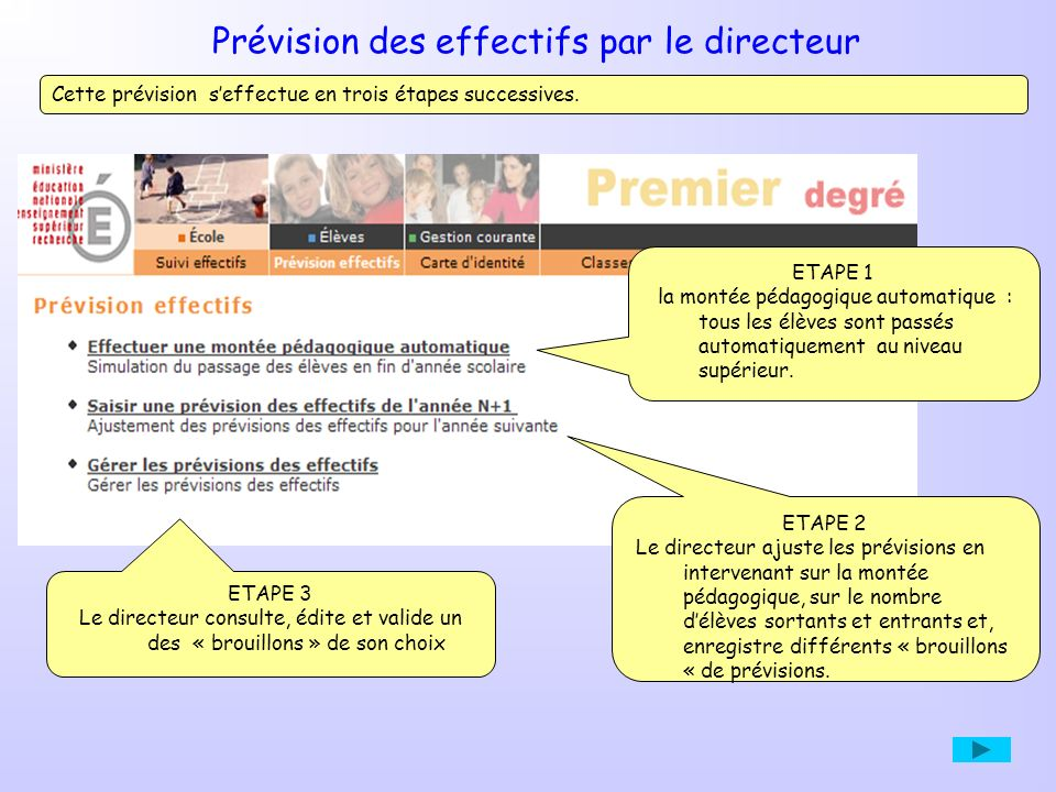 Prévision des effectifs par le directeur ETAPE 3 Le directeur consulte, édite et valide un des « brouillons » de son choix Cette prévision seffectue en trois étapes successives.
