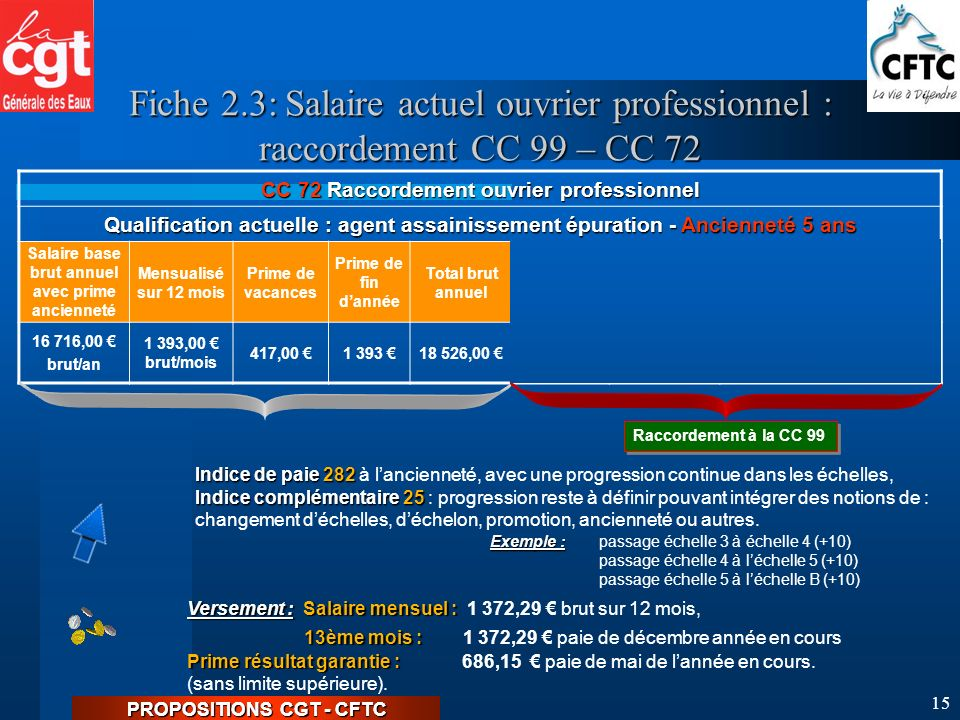 PROPOSITIONS CGT - CFTC 14 FICHES EXEMPLES.FICHES EXEMPLES.