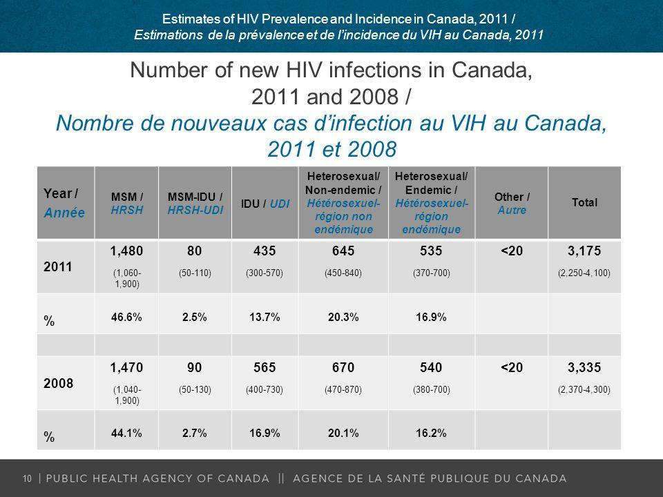 Number of new HIV infections in Canada, 2011 and 2008 / Nombre de nouveaux cas dinfection au VIH au Canada, 2011 et 2008 Year / Année MSM / HRSH MSM-IDU / HRSH-UDI IDU / UDI Heterosexual/ Non-endemic / Hétérosexuel- région non endémique Heterosexual/ Endemic / Hétérosexuel- région endémique Other / Autre Total 2011 1,480 (1,060- 1,900) 80 (50-110) 435 (300-570) 645 (450-840) 535 (370-700) <203,175 (2,250-4,100) % 46.6%2.5%13.7%20.3%16.9% 2008 1,470 (1,040- 1,900) 90 (50-130) 565 (400-730) 670 (470-870) 540 (380-700) <203,335 (2,370-4,300) % 44.1%2.7%16.9%20.1%16.2% 10 Estimates of HIV Prevalence and Incidence in Canada, 2011 / Estimations de la prévalence et de lincidence du VIH au Canada, 2011