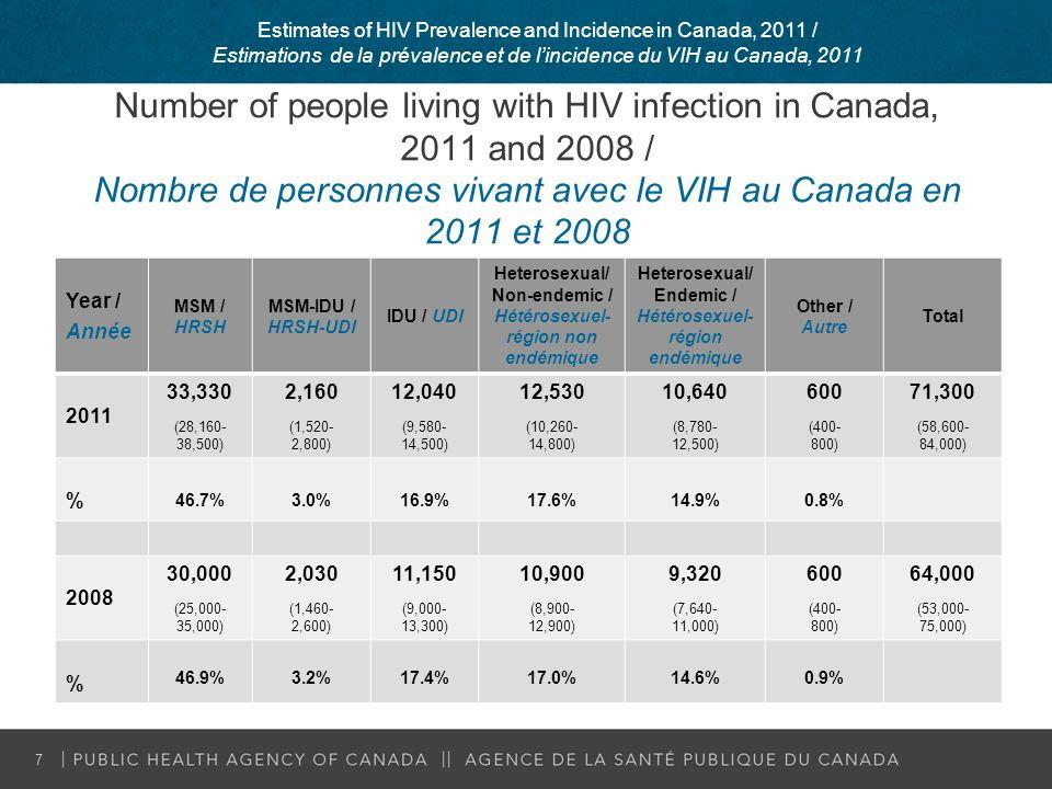 Estimated range of uncertainty in the number of new infections over time Nombre estimé de nouvelles infections au VIH au Canada au cours de certaines années (les barres indiquant létendue de lincertitude) 8 Estimates of HIV Prevalence and Incidence in Canada, 2011 / Estimations de la prévalence et de lincidence du VIH au Canada, 2011