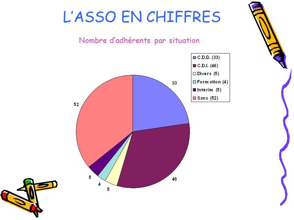 LASSO EN CHIFFRES Nombre dadhérents par situation