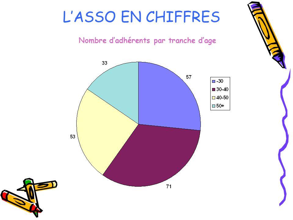 LASSO EN CHIFFRES Nombre dadhérents par tranche dage