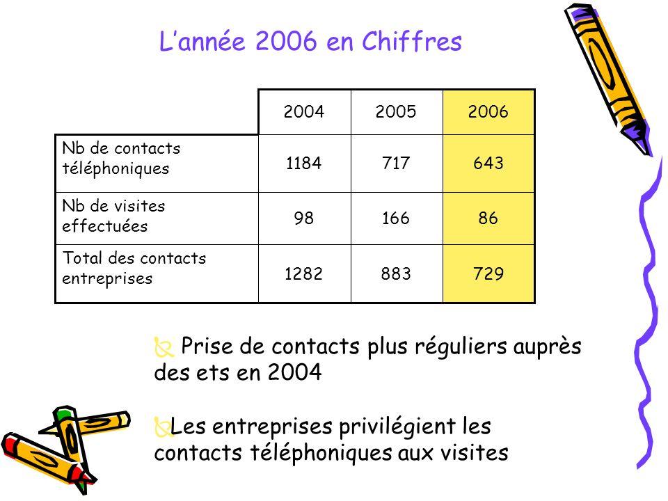 1282 98 1184 2004 729883 Total des contacts entreprises 86166 Nb de visites effectuées 643717 Nb de contacts téléphoniques 20062005 Lannée 2006 en Chiffres Prise de contacts plus réguliers auprès des ets en 2004 Les entreprises privilégient les contacts téléphoniques aux visites