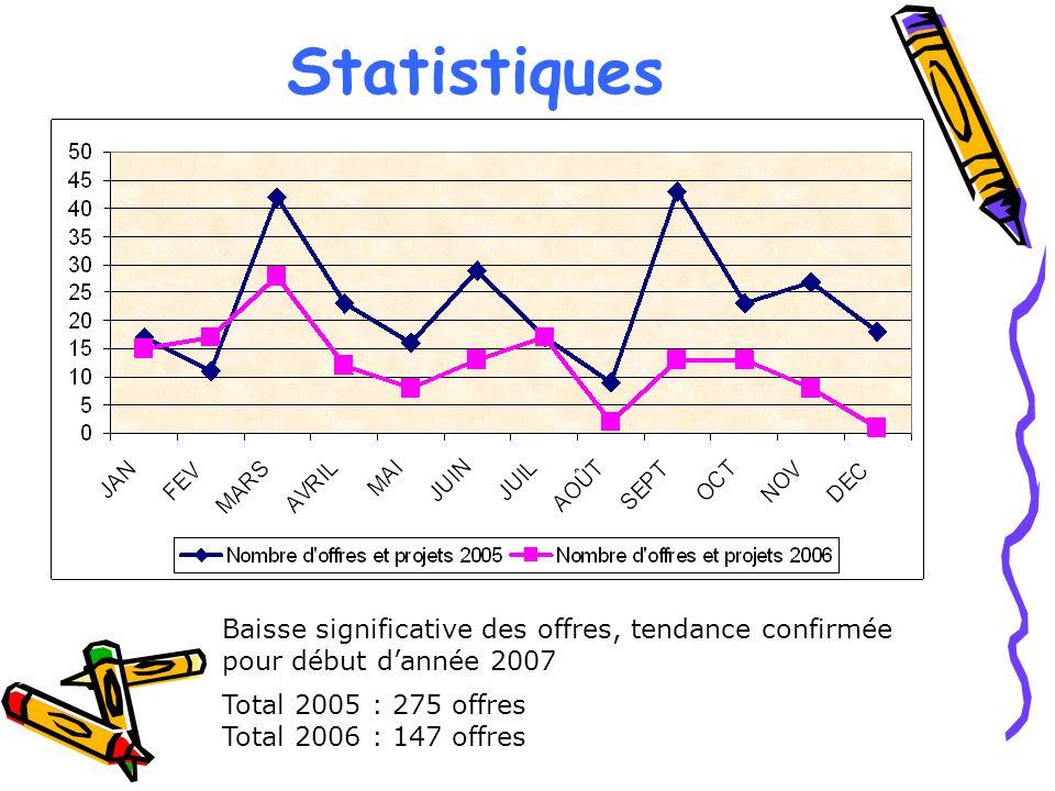 Statistiques Baisse significative des offres, tendance confirmée pour début dannée 2007 Total 2005 : 275 offres Total 2006 : 147 offres
