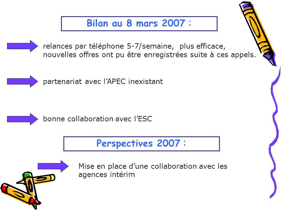 Bilan au 8 mars 2007 : relances par téléphone 5-7/semaine, plus efficace, nouvelles offres ont pu être enregistrées suite à ces appels.