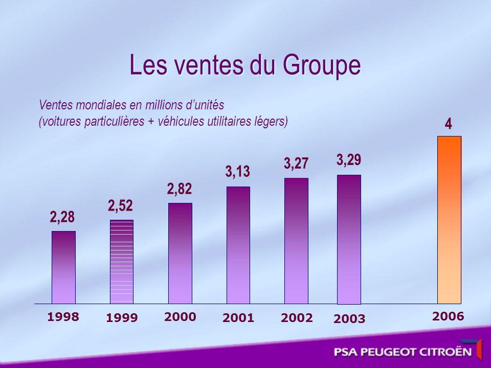 Les ventes du Groupe 4 Ventes mondiales en millions dunités (voitures particulières + véhicules utilitaires légers) 2,28 2,52 2,82 3,13 3,27 1998 1999