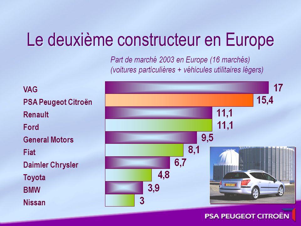 Le deuxième constructeur en Europe Part de marché 2003 en Europe (16 marchés) (voitures particulières + véhicules utilitaires légers) VAG PSA Peugeot