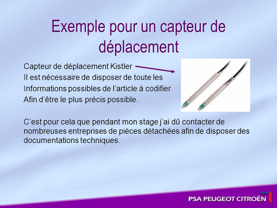 Exemple pour un capteur de déplacement Capteur de déplacement Kistler Il est nécessaire de disposer de toute les Informations possibles de larticle à