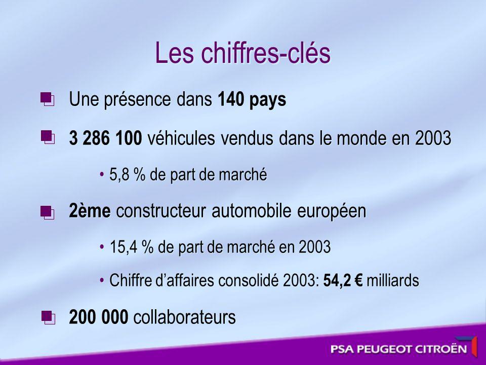 Les chiffres-clés Une présence dans 140 pays 3 286 100 véhicules vendus dans le monde en 2003 5,8 % de part de marché 2ème constructeur automobile eur