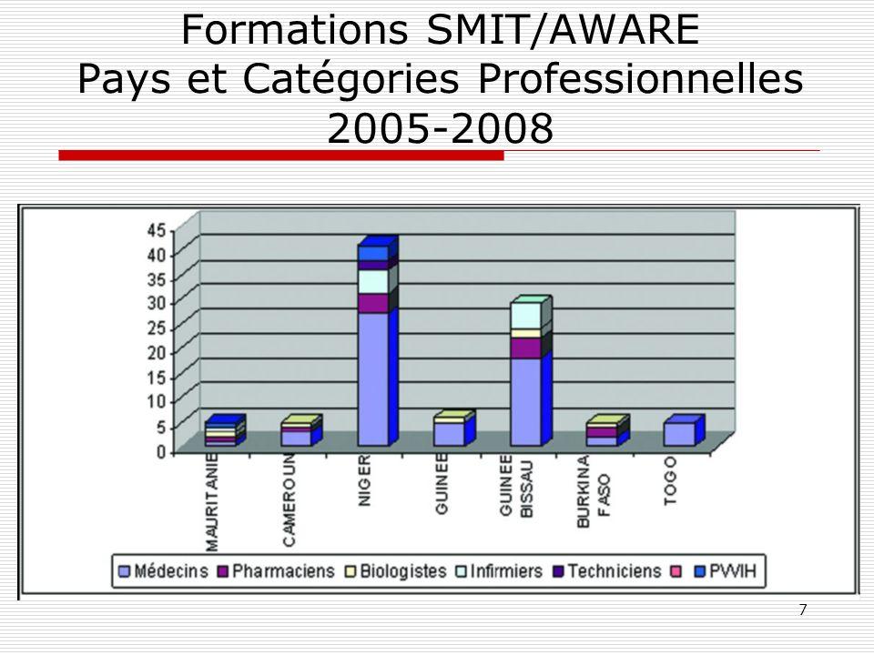 7 Formations SMIT/AWARE Pays et Catégories Professionnelles 2005-2008