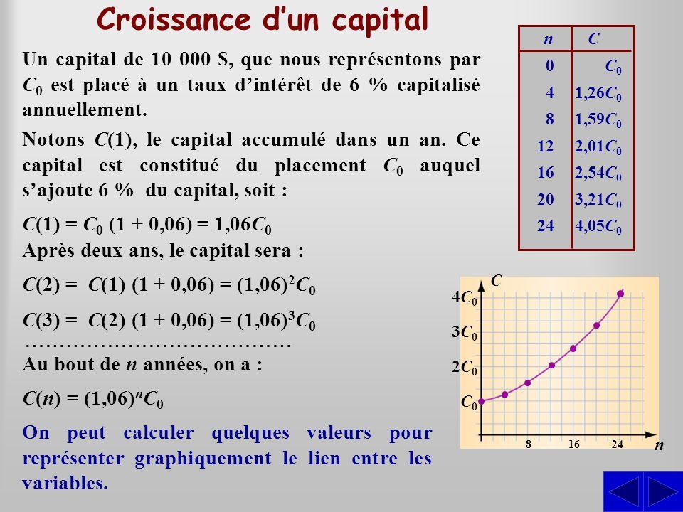 Croissance dun capital Un capital de 10 000 $, que nous représentons par C 0 est placé à un taux dintérêt de 6 % capitalisé annuellement. On peut calc