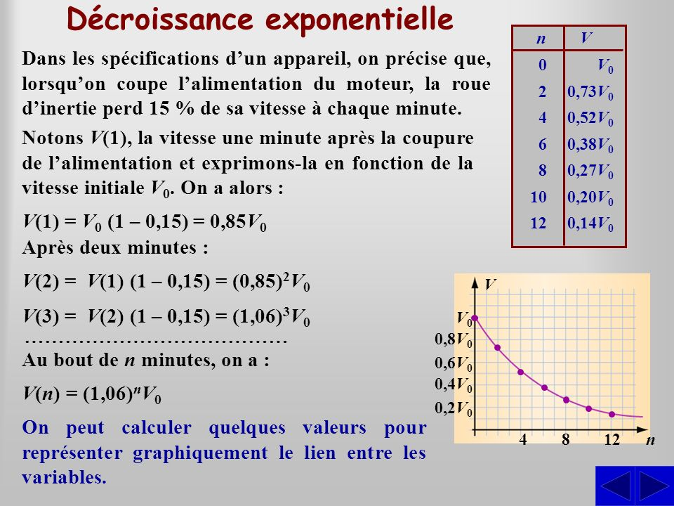 Décroissance exponentielle Dans les spécifications dun appareil, on précise que, lorsquon coupe lalimentation du moteur, la roue dinertie perd 15 % de